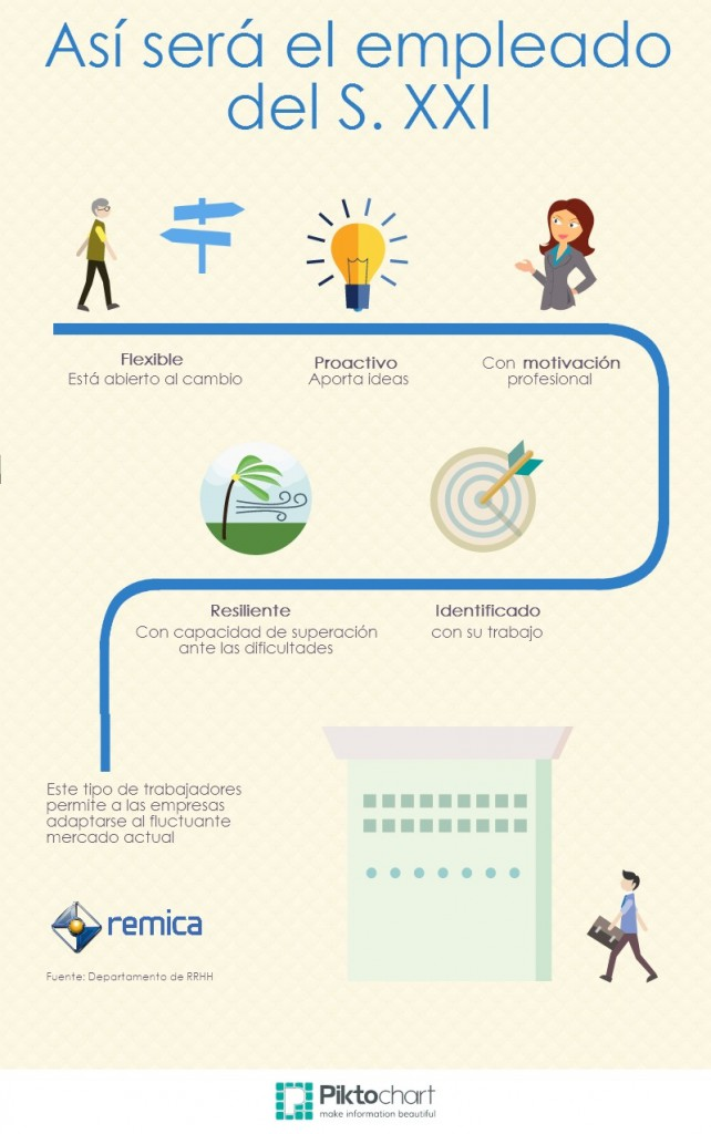 Infografía: ¿Qué tipo de empleados demandan las empresas?