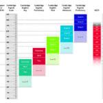 Aprender inglés: la Cambridge English Scale mide con precisión las competencias lingüísticas