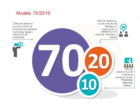 Modelo 70-20-10