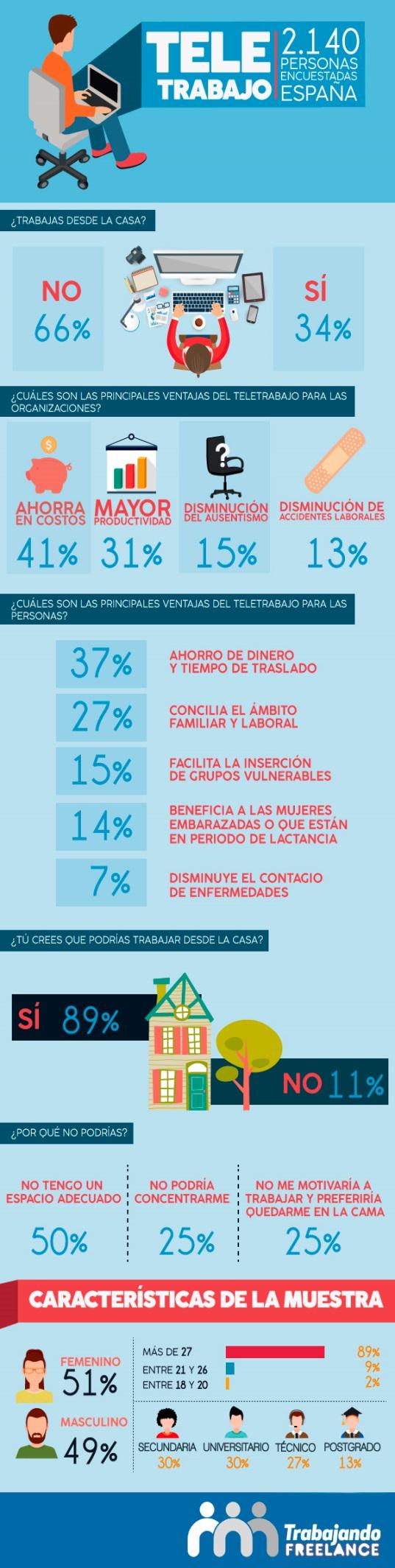 infografia teletrabajo
